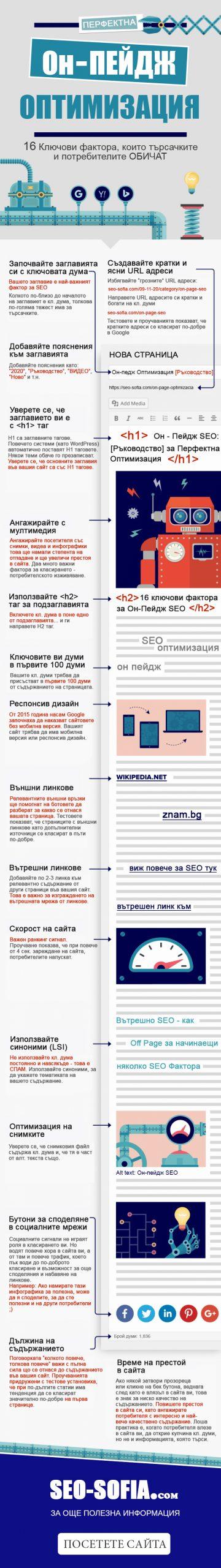 Вътрешна оптимизация - On Page SEO [Инфографика]